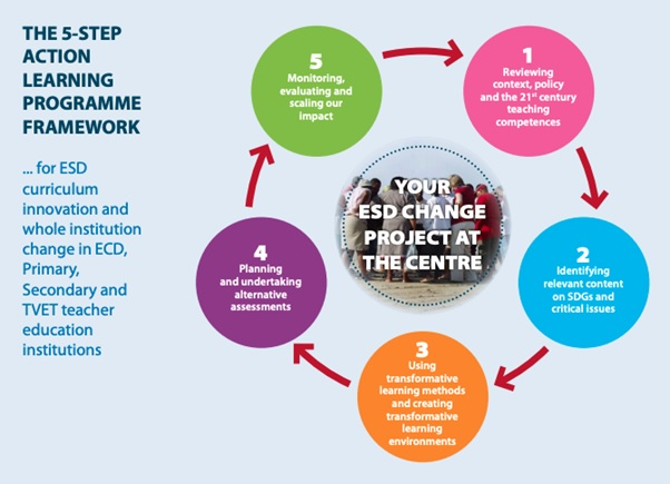 A Five Step Action Learning Programme